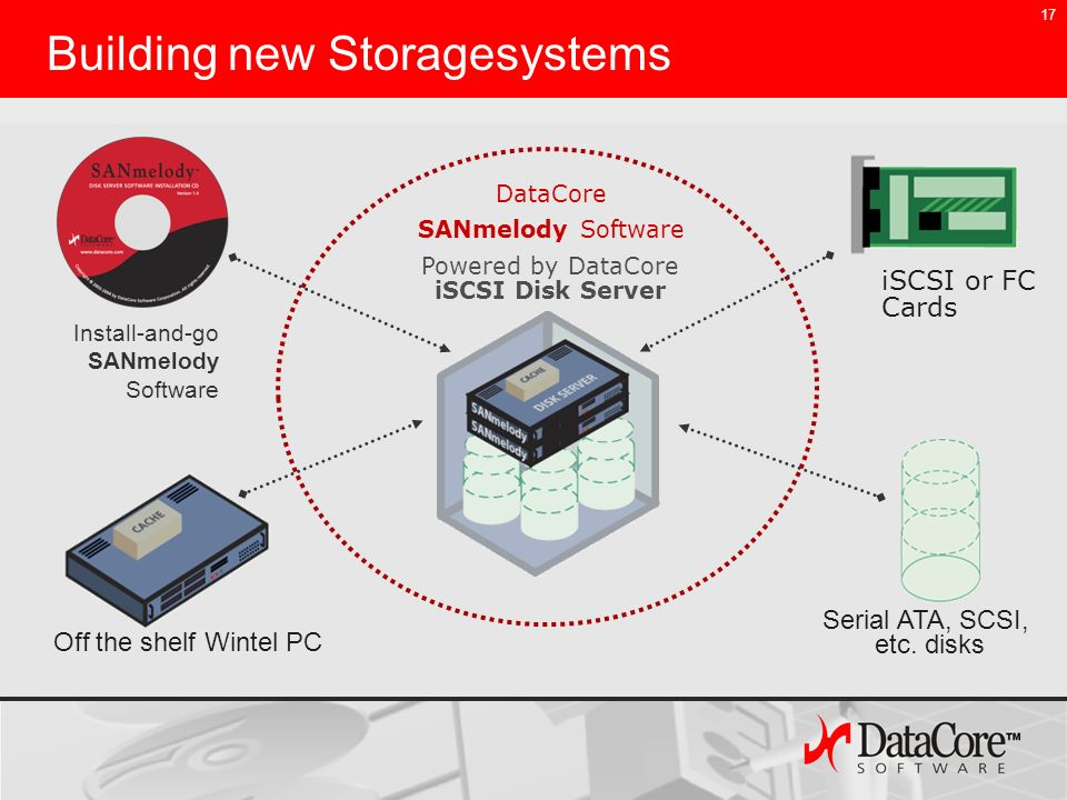17 Building new Storagesystems Install-and-go SANmelody Software Serial ATA, SCSI, etc. disks Powered by DataCore iSCSI Disk Server Off the shelf Wint