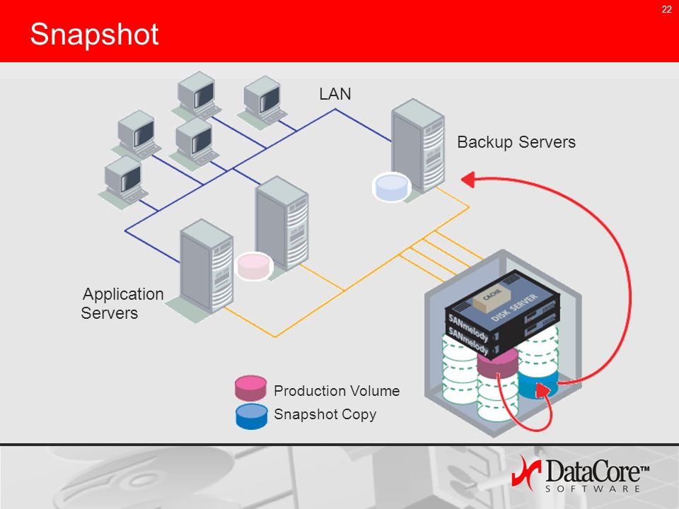 22 Snapshot Application Backup Servers LAN Production Volume Snapshot Copy Servers