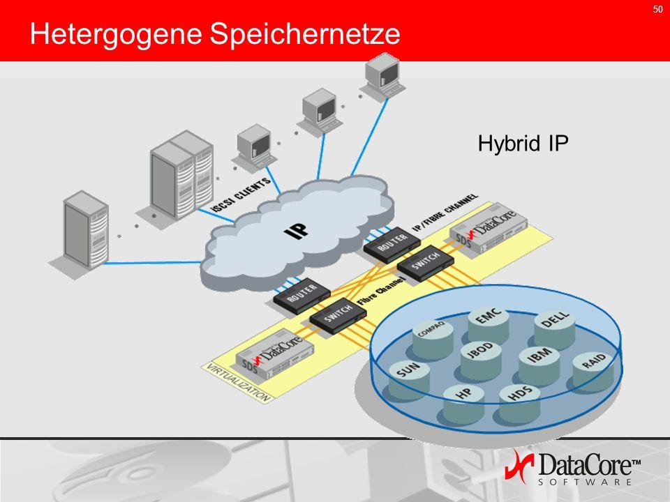 50 Hetergogene Speichernetze Hybrid IP