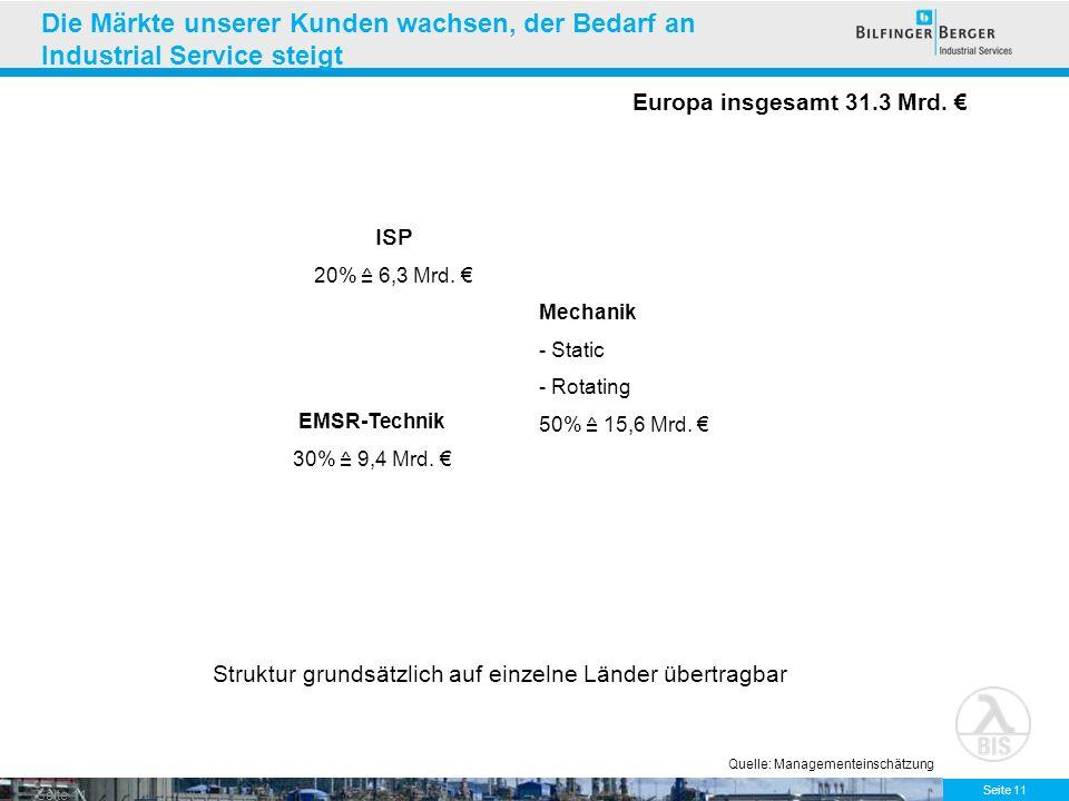 Seite 11 Die Märkte unserer Kunden wachsen, der Bedarf an Industrial Service steigt Europa insgesamt 31.3 Mrd. Struktur grundsätzlich auf einzelne Län