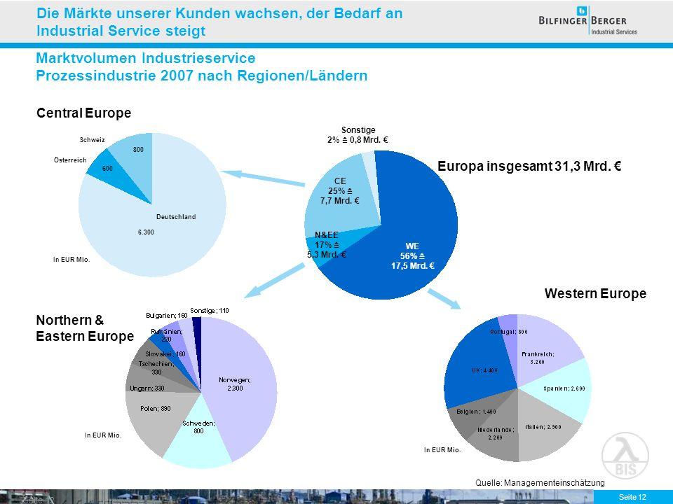 Seite 12 Marktvolumen Industrieservice Prozessindustrie 2007 nach Regionen/Ländern 6.300 Central Europe WE 56% 17,5 Mrd. N&EE 17% 5,3 Mrd. CE 25% 7,7