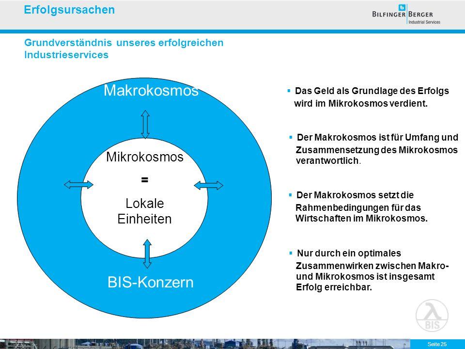 Seite 25 Grundverständnis unseres erfolgreichen Industrieservices Mikrokosmos = Lokale Einheiten Makrokosmos BIS-Konzern Das Geld als Grundlage des Er