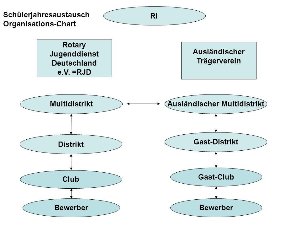 Multidistrikt Rotary Jugenddienst Deutschland e.V. =RJD Schülerjahresaustausch Organisations-Chart RI Club Distrikt Bewerber Ausländischer Multidistri