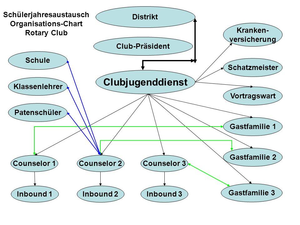 Schülerjahresaustausch Organisations-Chart Rotary Club Clubjugenddienst Inbound 1 Club-Präsident Gastfamilie 1 Gastfamilie 2 Gastfamilie 3 Inbound 2In