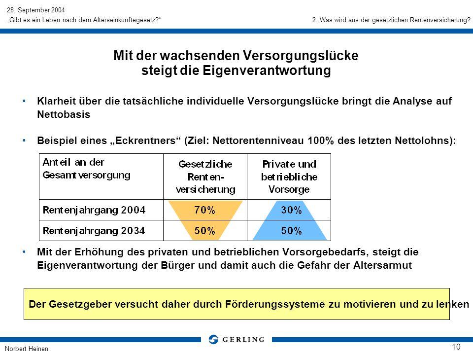 28. September 2004 Norbert Heinen 10 Gibt es ein Leben nach dem Alterseinkünftegesetz? Klarheit über die tatsächliche individuelle Versorgungslücke br