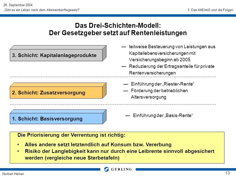 28. September 2004 Norbert Heinen 13 Gibt es ein Leben nach dem Alterseinkünftegesetz? Das Drei-Schichten-Modell: Der Gesetzgeber setzt auf Rentenleis