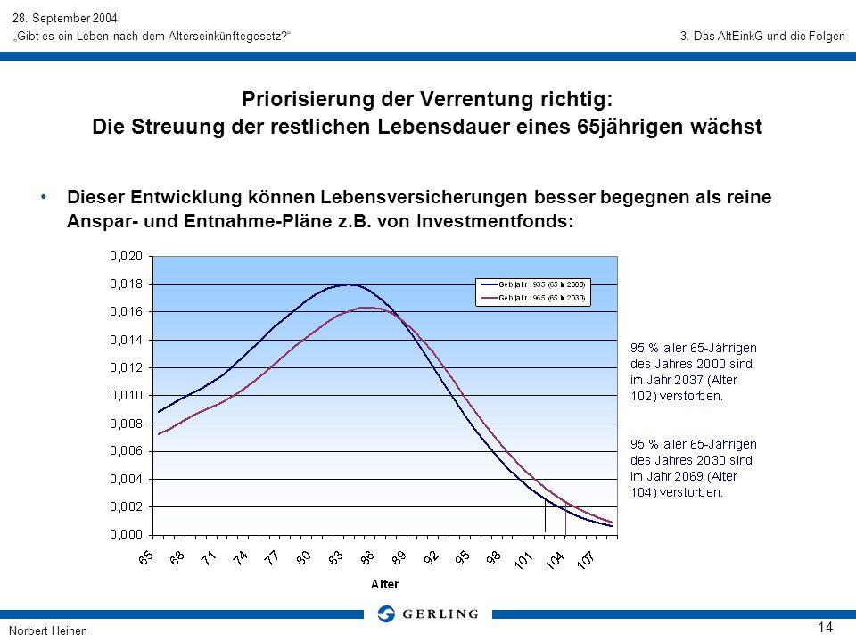 28. September 2004 Norbert Heinen 14 Gibt es ein Leben nach dem Alterseinkünftegesetz? Priorisierung der Verrentung richtig: Die Streuung der restlich
