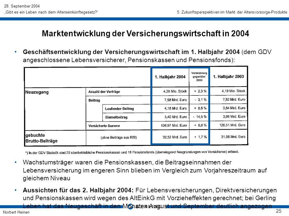 28. September 2004 Norbert Heinen 25 Gibt es ein Leben nach dem Alterseinkünftegesetz? Geschäftsentwicklung der Versicherungswirtschaft im 1. Halbjahr