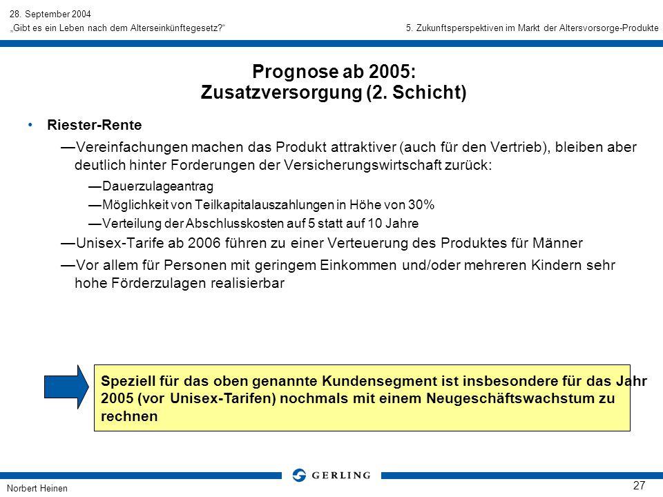 28. September 2004 Norbert Heinen 27 Gibt es ein Leben nach dem Alterseinkünftegesetz? Riester-Rente Vereinfachungen machen das Produkt attraktiver (a