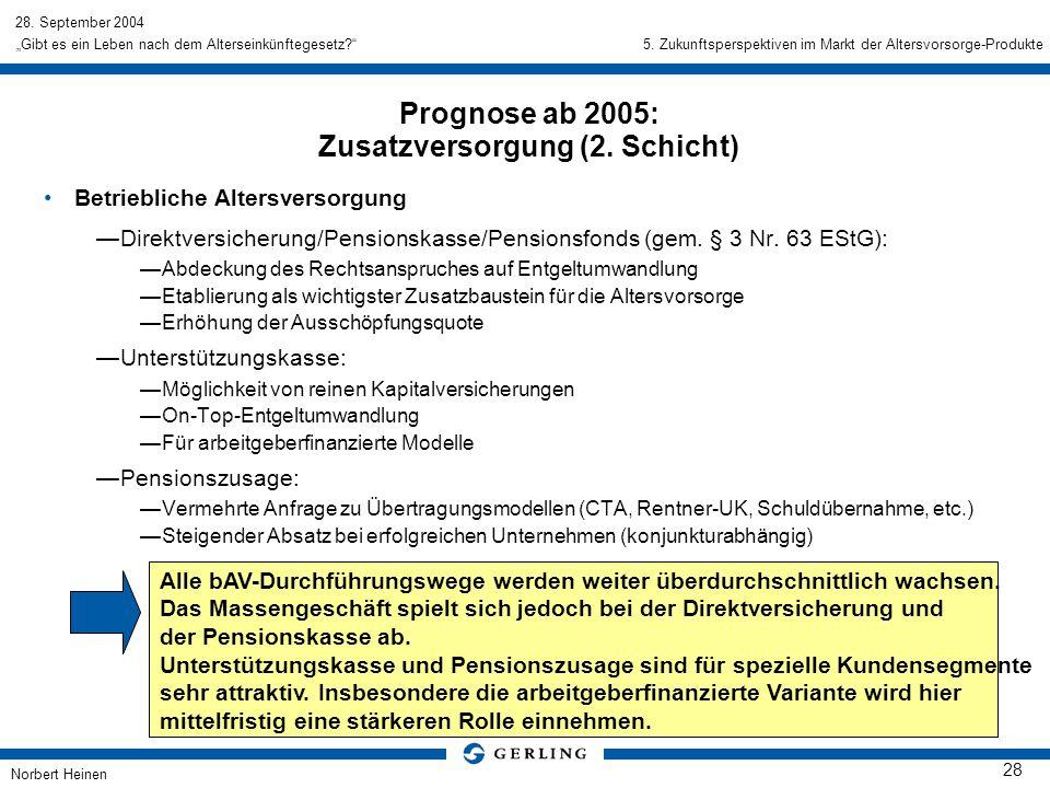 28. September 2004 Norbert Heinen 28 Gibt es ein Leben nach dem Alterseinkünftegesetz? Betriebliche Altersversorgung Direktversicherung/Pensionskasse/