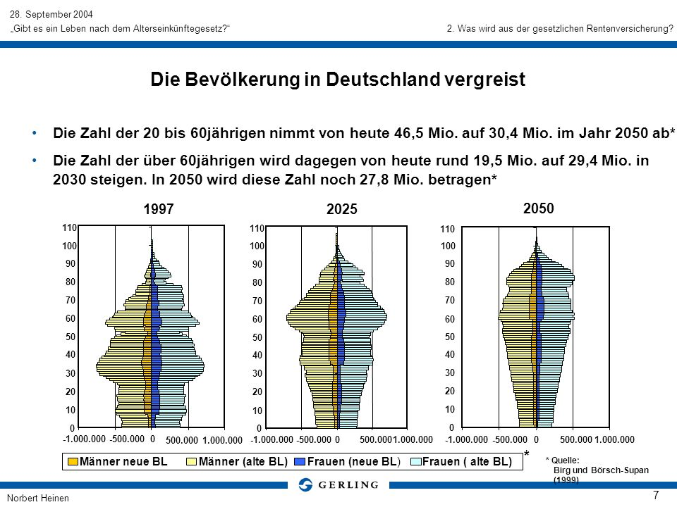 28. September 2004 Norbert Heinen 7 Gibt es ein Leben nach dem Alterseinkünftegesetz? Die Bevölkerung in Deutschland vergreist Die Zahl der 20 bis 60j
