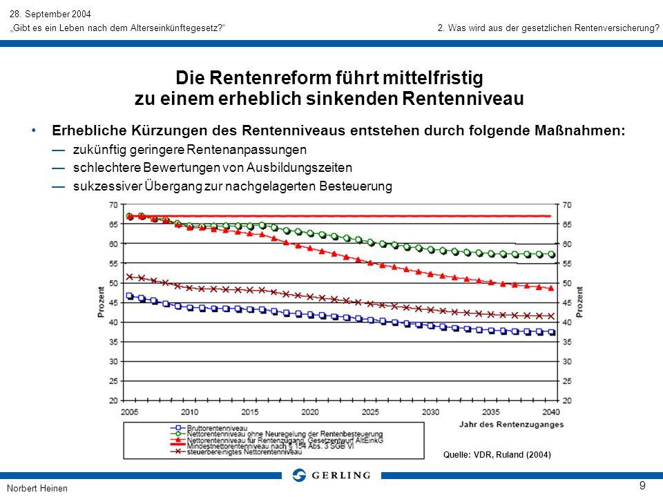 28. September 2004 Norbert Heinen 9 Gibt es ein Leben nach dem Alterseinkünftegesetz? Die Rentenreform führt mittelfristig zu einem erheblich sinkende