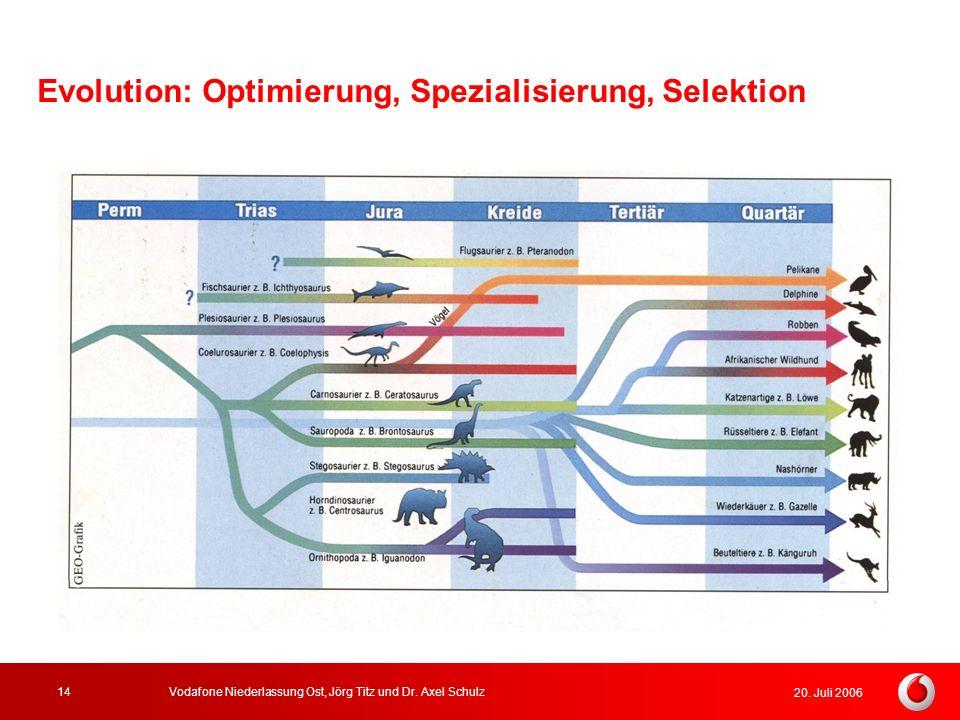 20. Juli 2006 Vodafone Niederlassung Ost, Jörg Titz und Dr. Axel Schulz14 Evolution: Optimierung, Spezialisierung, Selektion