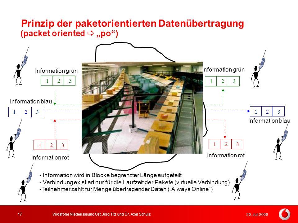 20. Juli 2006 Vodafone Niederlassung Ost, Jörg Titz und Dr. Axel Schulz17 Prinzip der paketorientierten Datenübertragung Information grün z.B. Mobilfu