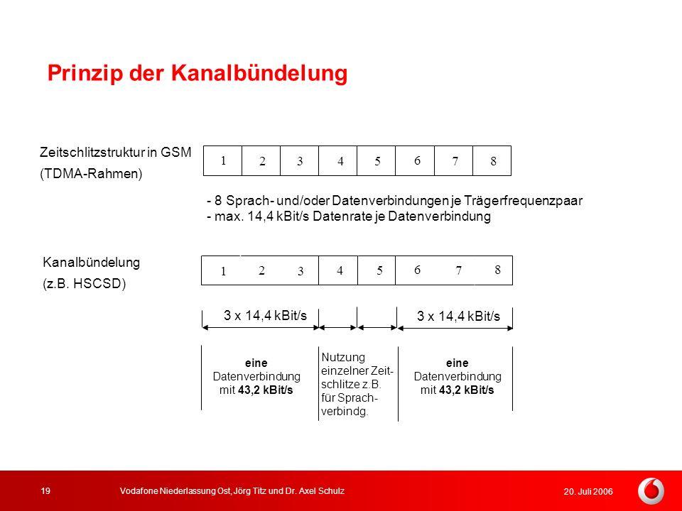 20. Juli 2006 Vodafone Niederlassung Ost, Jörg Titz und Dr. Axel Schulz19 Prinzip der Kanalbündelung Zeitschlitzstruktur in GSM (TDMA-Rahmen) Kanalbün