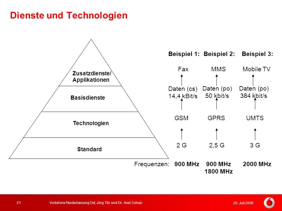 20. Juli 2006 Vodafone Niederlassung Ost, Jörg Titz und Dr. Axel Schulz21 Dienste und Technologien Zusatzdienste/ Applikationen Basisdienste Technolog