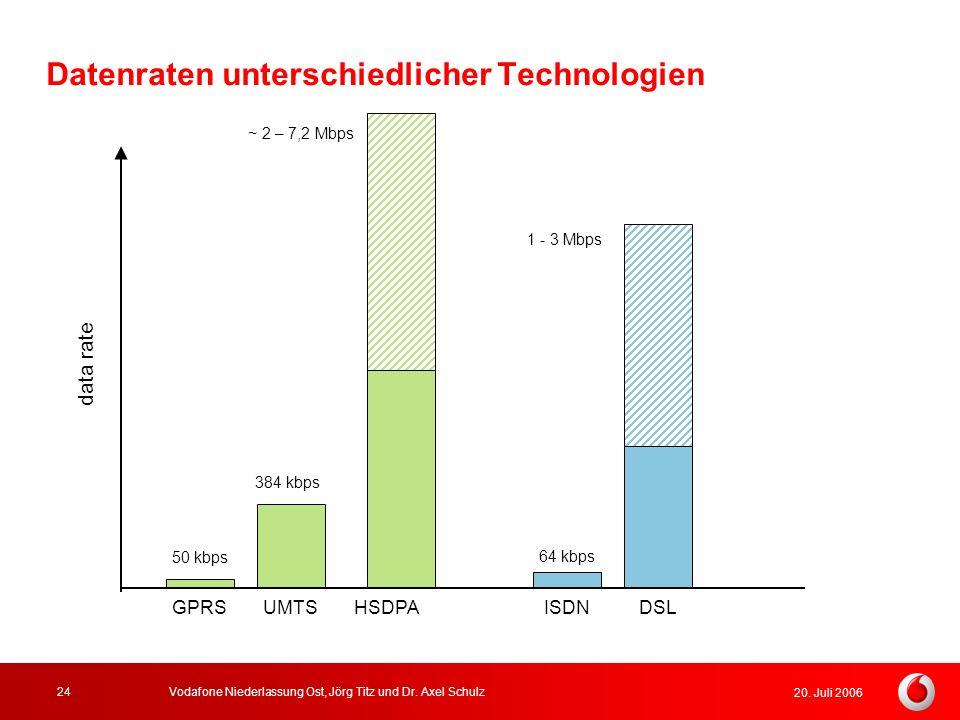 20. Juli 2006 Vodafone Niederlassung Ost, Jörg Titz und Dr. Axel Schulz24 Datenraten unterschiedlicher Technologien GPRSUMTSHSDPA 50 kbps 384 kbps ~ 2