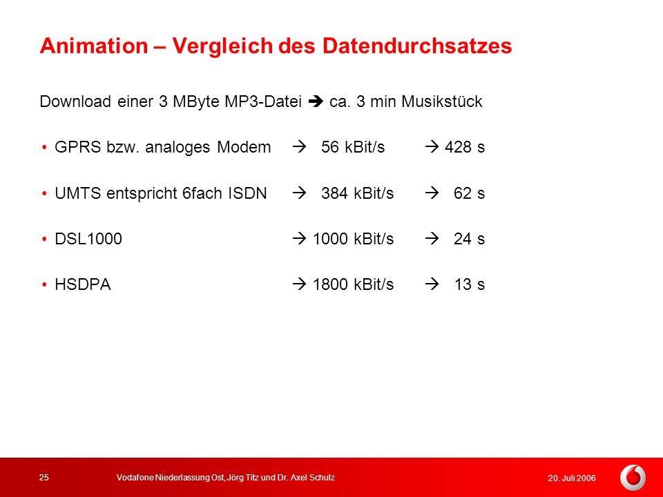 20. Juli 2006 Vodafone Niederlassung Ost, Jörg Titz und Dr. Axel Schulz25 Animation – Vergleich des Datendurchsatzes Download einer 3 MByte MP3-Datei