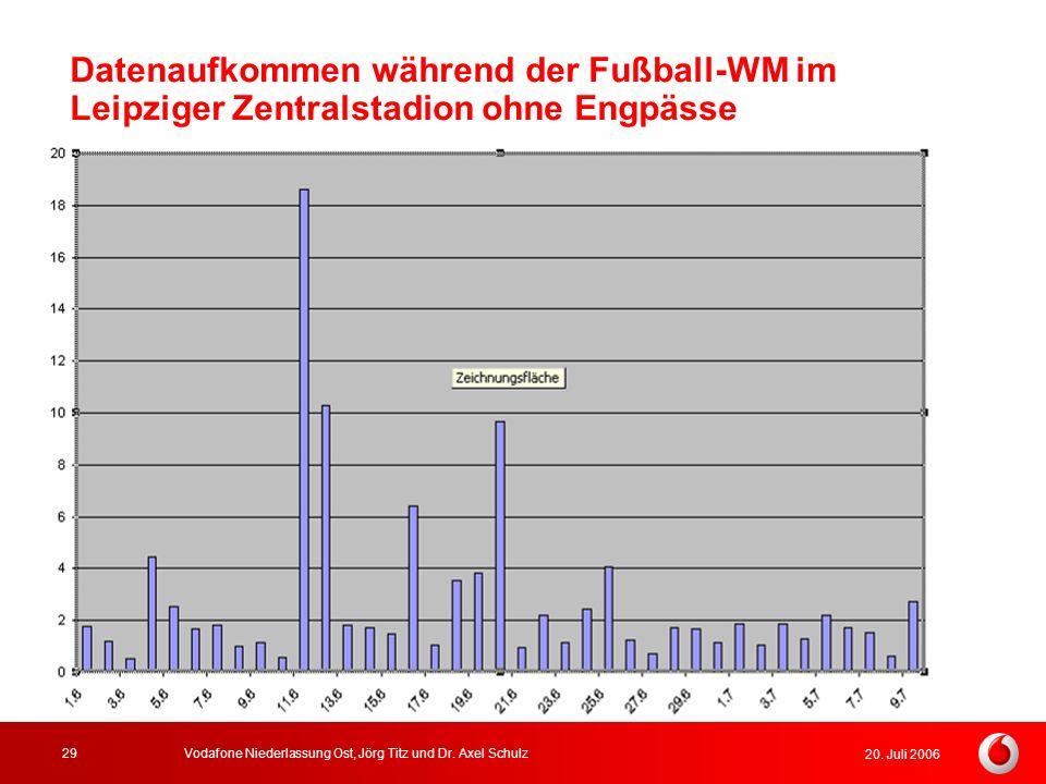 20. Juli 2006 Vodafone Niederlassung Ost, Jörg Titz und Dr. Axel Schulz29 Datenaufkommen während der Fußball-WM im Leipziger Zentralstadion ohne Engpä