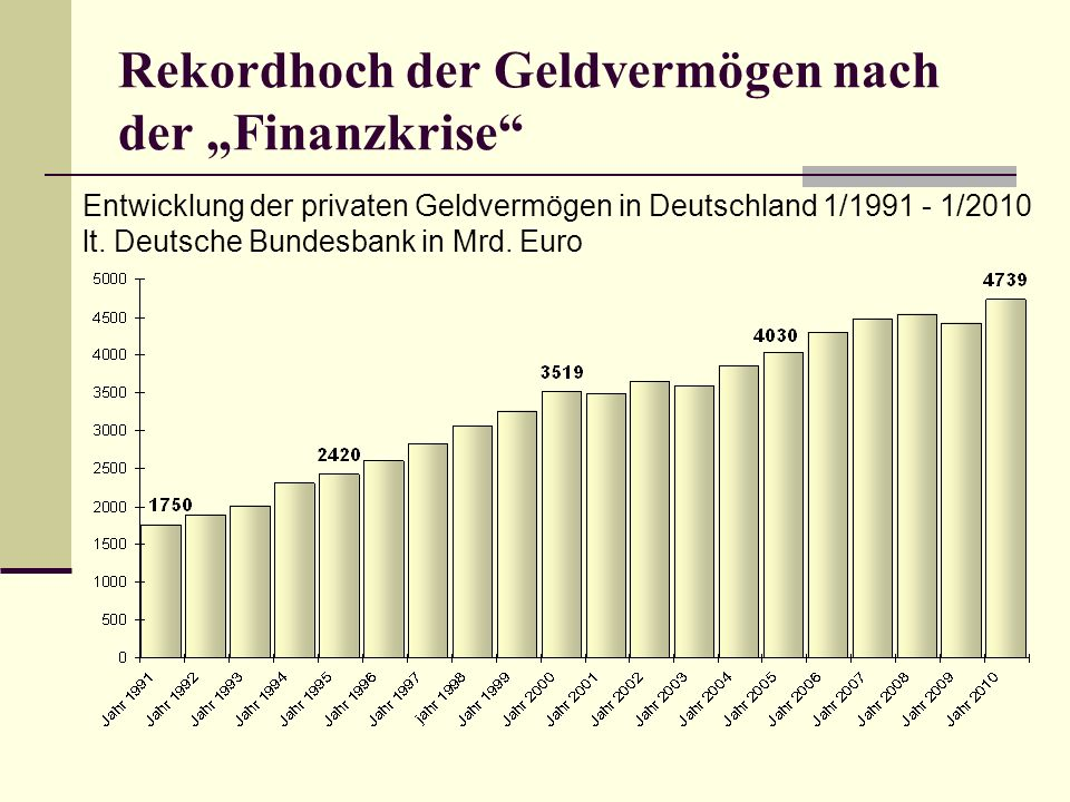Rekordhoch der Geldvermögen nach der Finanzkrise Entwicklung der privaten Geldvermögen in Deutschland 1/1991 - 1/2010 lt. Deutsche Bundesbank in Mrd.