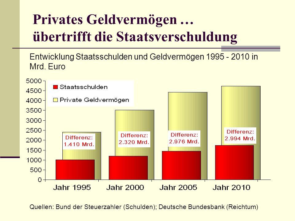 Privates Geldvermögen … übertrifft die Staatsverschuldung Quellen: Bund der Steuerzahler (Schulden); Deutsche Bundesbank (Reichtum) Entwicklung Staatsschulden und Geldvermögen 1995 - 2010 in Mrd.