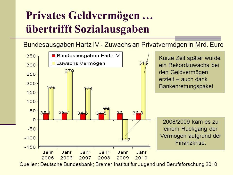 Privates Geldvermögen … übertrifft Sozialausgaben Quellen: Deutsche Bundesbank; Bremer Institut für Jugend und Berufsforschung 2010. Bundesausgaben Ha