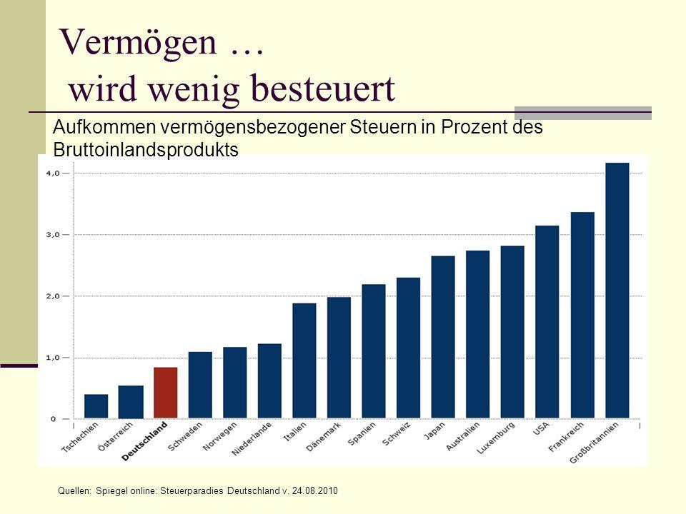 Vermögen … wird wenig besteuert Quellen: Spiegel online: Steuerparadies Deutschland v. 24.08.2010 Aufkommen vermögensbezogener Steuern in Prozent des