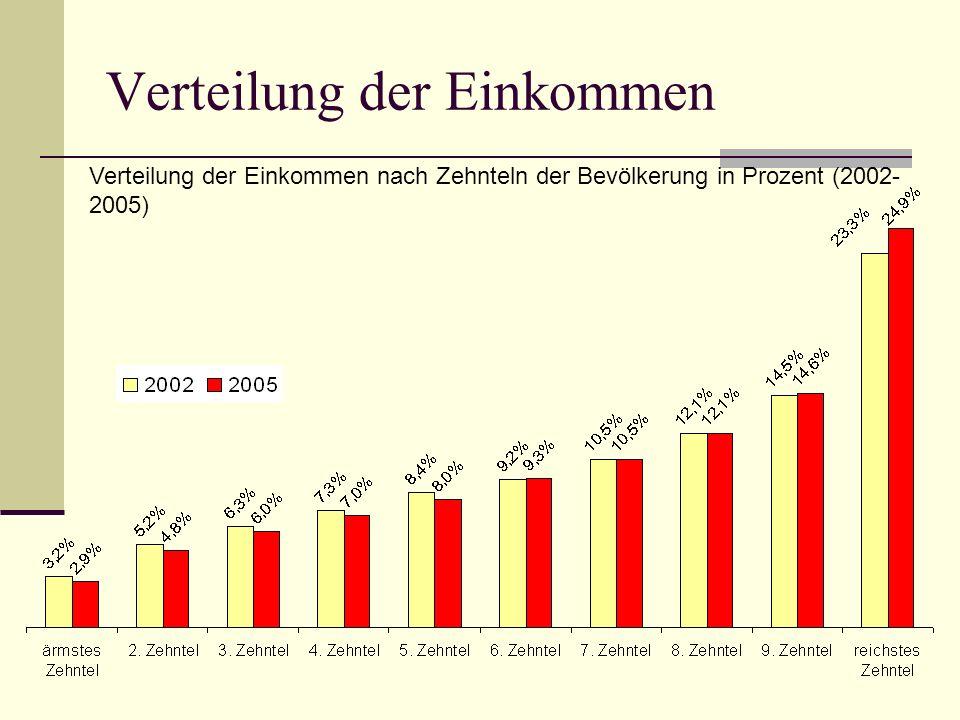 Verteilung der Einkommen Verteilung der Einkommen nach Zehnteln der Bevölkerung in Prozent (2002- 2005)