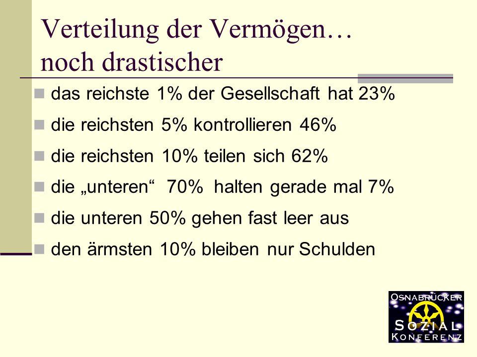 das reichste 1% der Gesellschaft hat 23% die reichsten 5% kontrollieren 46% die reichsten 10% teilen sich 62% die unteren 70% halten gerade mal 7% die unteren 50% gehen fast leer aus den ärmsten 10% bleiben nur Schulden Verteilung der Vermögen… noch drastischer