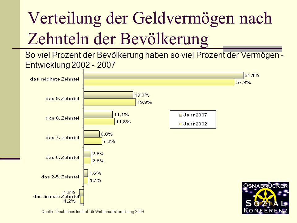 Verteilung der Geldvermögen nach Zehnteln der Bevölkerung Quelle: Deutsches Institut für Wirtschaftsforschung 2009 So viel Prozent der Bevölkerung haben so viel Prozent der Vermögen - Entwicklung 2002 - 2007
