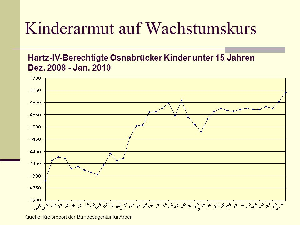 Kinderarmut auf Wachstumskurs Quelle: Kreisreport der Bundesagentur für Arbeit Hartz-IV-Berechtigte Osnabrücker Kinder unter 15 Jahren Dez. 2008 - Jan