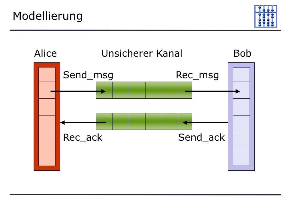 Modellierung AliceBobUnsicherer Kanal Send_msgRec_msg Send_ackRec_ack