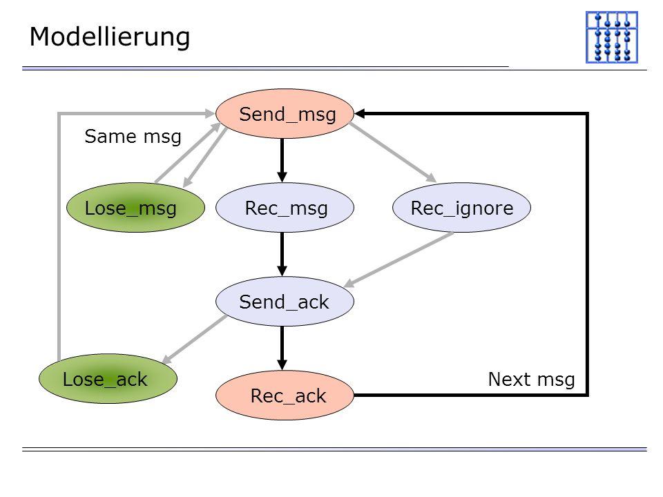 Modellierung Send_msg Rec_msg Send_ack Rec_ack Rec_ignore Next msg Lose_ack Lose_msg Same msg