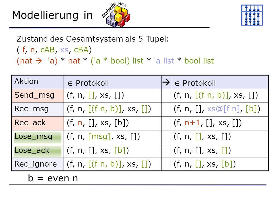 Modellierung in Zustand des Gesamtsystem als 5-Tupel: ( f, n, cAB, xs, cBA) (nat a) * nat * ( a * bool) list * a list * bool list Aktion Protokoll Protokoll Send_msg(f, n, [], xs, [])(f, n, [(f n, b)], xs, []) Rec_msg(f, n, [(f n, b)], xs, [])(f, n, [], xs@[f n], [b]) Rec_ack(f, n, [], xs, [b])(f, n+1, [], xs, []) Lose_msg(f, n, [msg], xs, [])(f, n, [], xs, []) Lose_ack(f, n, [], xs, [b])(f, n, [], xs, []) Rec_ignore(f, n, [(f n, b)], xs, [])(f, n, [], xs, [b]) b = even n