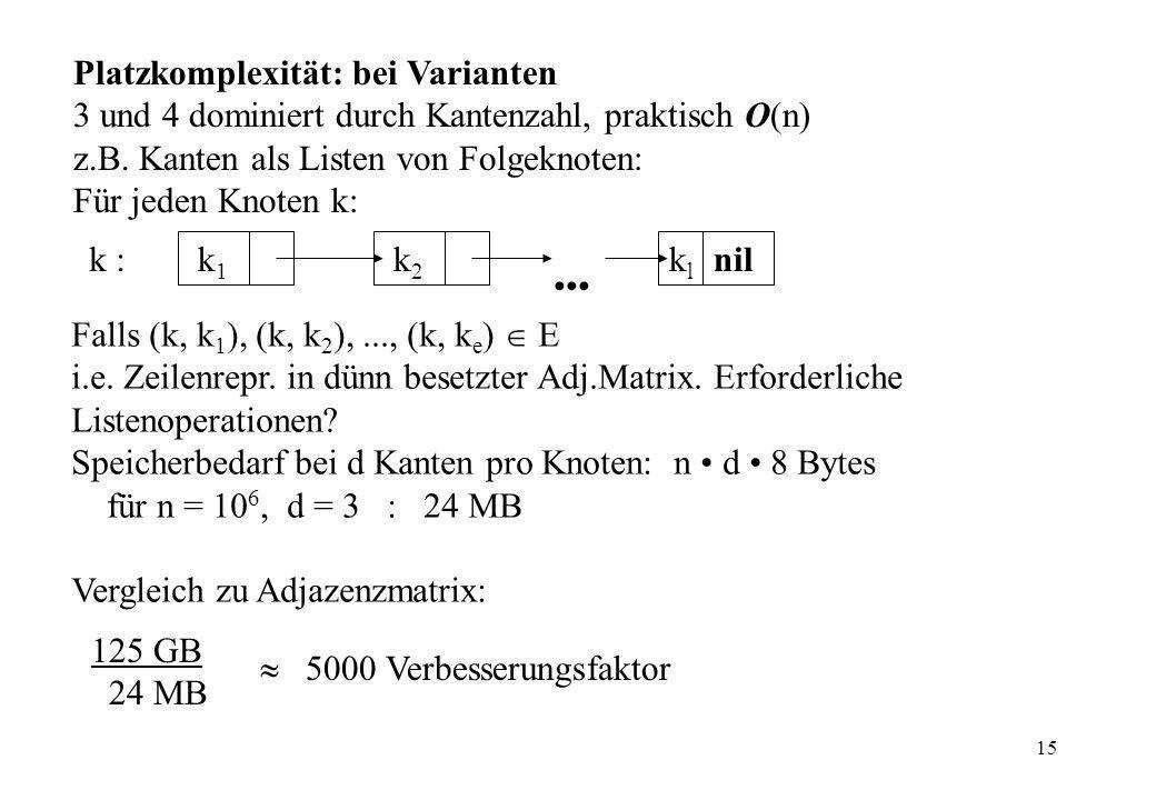 15 Platzkomplexität: bei Varianten 3 und 4 dominiert durch Kantenzahl, praktisch O(n) z.B.