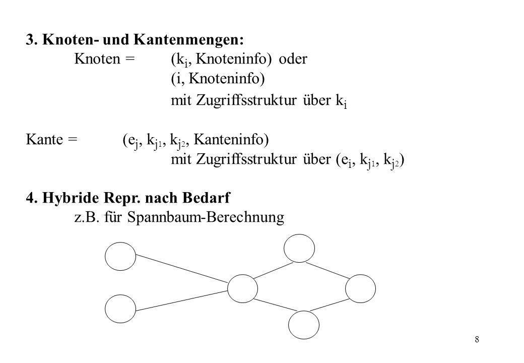 8 3. Knoten- und Kantenmengen: Knoten = (k i, Knoteninfo) oder (i, Knoteninfo) mit Zugriffsstruktur über k i Kante = (e j, k j 1, k j 2, Kanteninfo) m