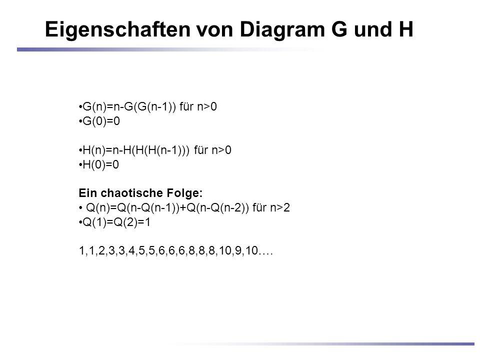 Eigenschaften von Diagram G und H G(n)=n-G(G(n-1)) für n>0 G(0)=0 H(n)=n-H(H(H(n-1))) für n>0 H(0)=0 Ein chaotische Folge: Q(n)=Q(n-Q(n-1))+Q(n-Q(n-2)) für n>2 Q(1)=Q(2)=1 1,1,2,3,3,4,5,5,6,6,6,8,8,8,10,9,10….