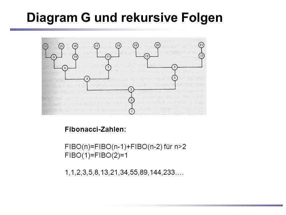 Diagram G und rekursive Folgen Fibonacci-Zahlen: FIBO(n)=FIBO(n-1)+FIBO(n-2) für n>2 FIBO(1)=FIBO(2)=1 1,1,2,3,5,8,13,21,34,55,89,144,233….
