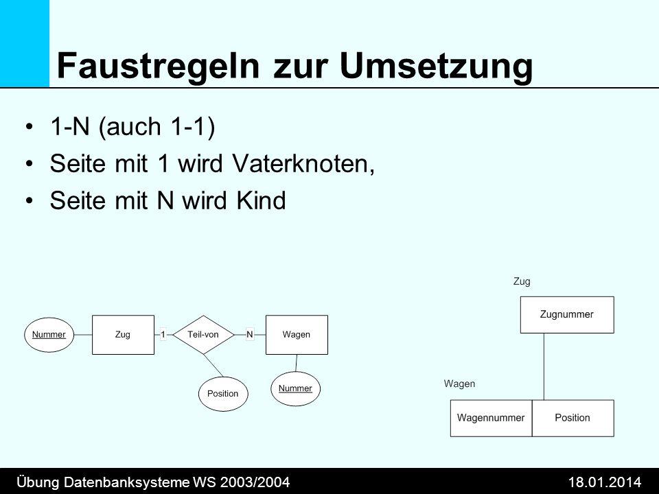 Übung Datenbanksysteme WS 2003/200418.01.2014 Faustregeln zur Umsetzung 1-N (auch 1-1) Seite mit 1 wird Vaterknoten, Seite mit N wird Kind