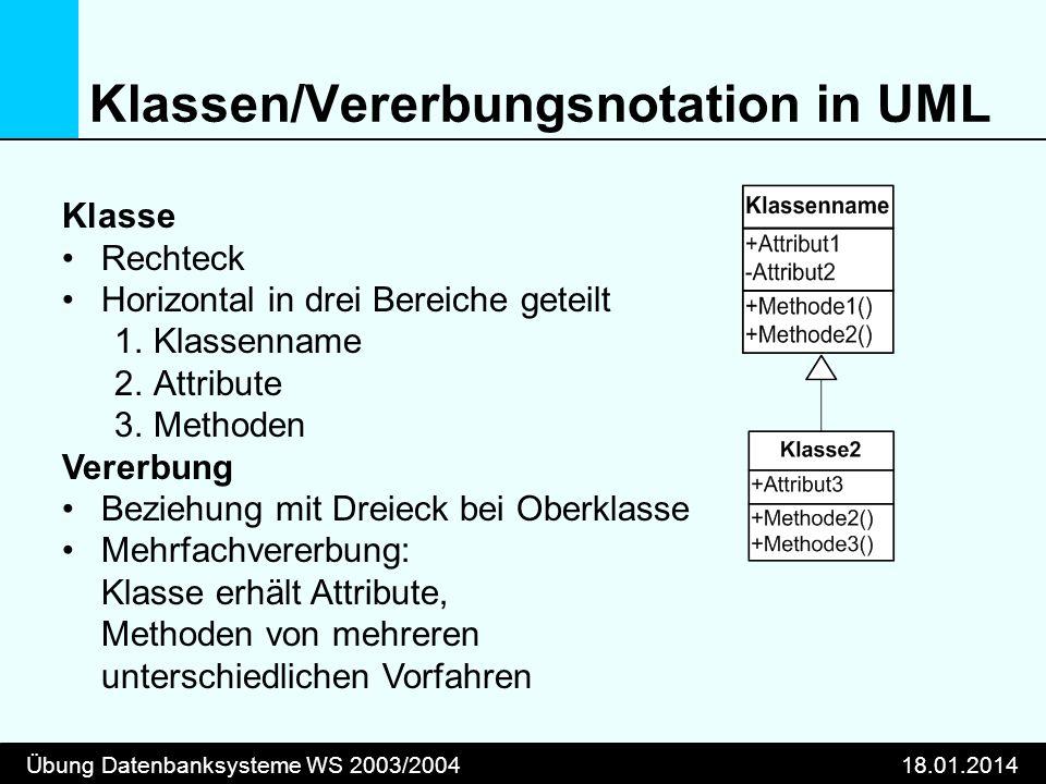 Übung Datenbanksysteme WS 2003/200418.01.2014 Klassen/Vererbungsnotation in UML Klasse Rechteck Horizontal in drei Bereiche geteilt 1.Klassenname 2.At