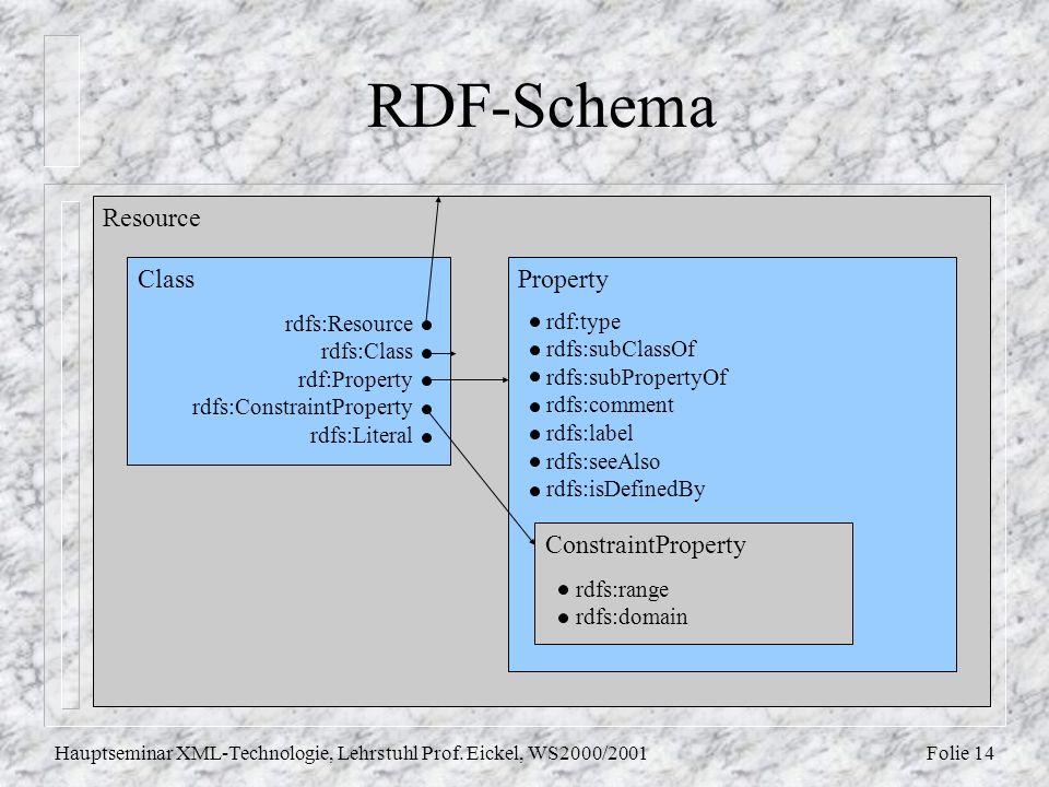 Folie 14Hauptseminar XML-Technologie, Lehrstuhl Prof. Eickel, WS2000/2001 RDF-Schema Resource Class rdfs:Resource rdfs:Class rdf:Property rdfs:Constra