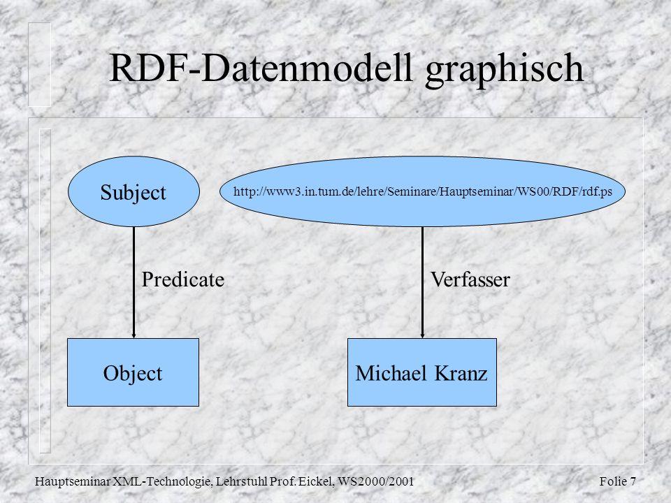 Folie 7Hauptseminar XML-Technologie, Lehrstuhl Prof.