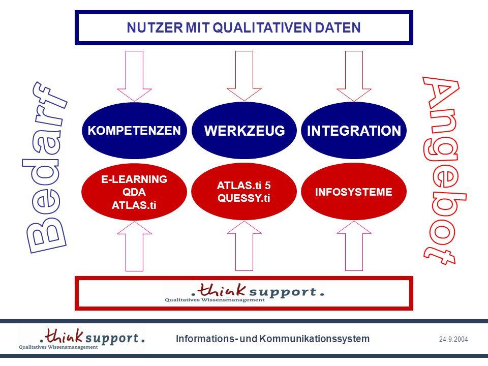 24.9.2004 NUTZER MIT QUALITATIVEN DATEN KOMPETENZEN E-LEARNING QDA ATLAS.ti WERKZEUGINTEGRATION ATLAS.ti 5 QUESSY.ti INFOSYSTEME Informations- und Kom