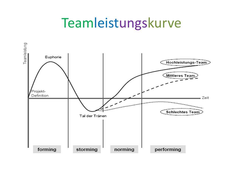 Teamleistungskurve