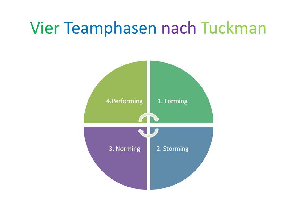 Vier Teamphasen nach Tuckman