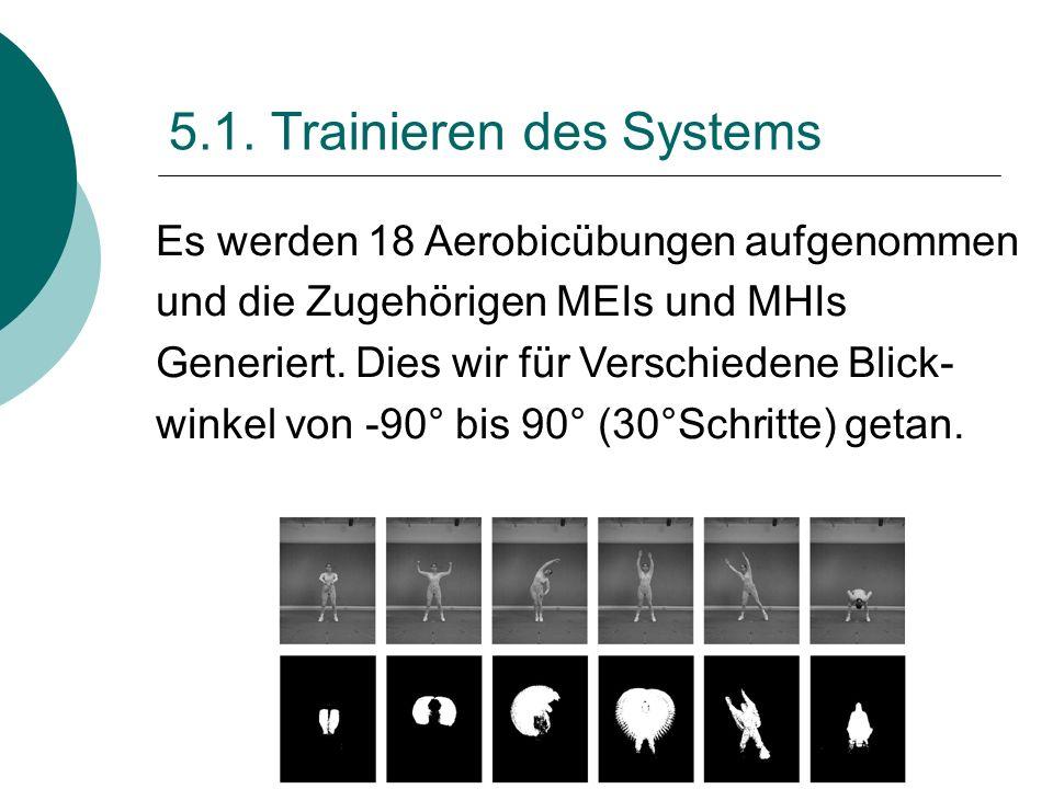 5.1. Trainieren des Systems Es werden 18 Aerobicübungen aufgenommen und die Zugehörigen MEIs und MHIs Generiert. Dies wir für Verschiedene Blick- wink