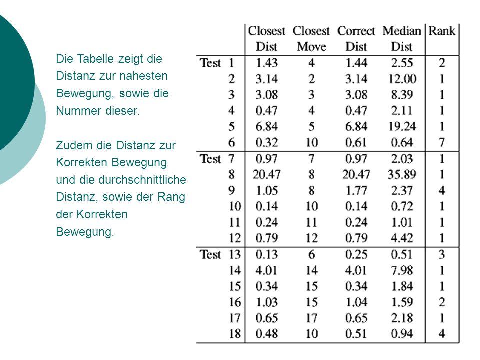 Die Tabelle zeigt die Distanz zur nahesten Bewegung, sowie die Nummer dieser. Zudem die Distanz zur Korrekten Bewegung und die durchschnittliche Dista