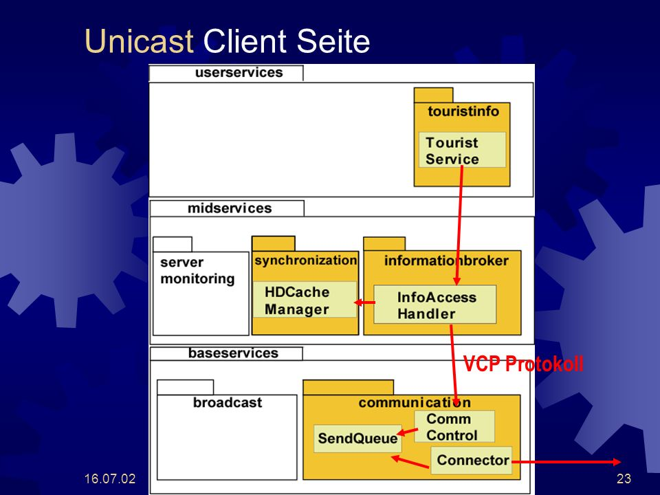 16.07.0223 Unicast Client Seite VCP Protokoll
