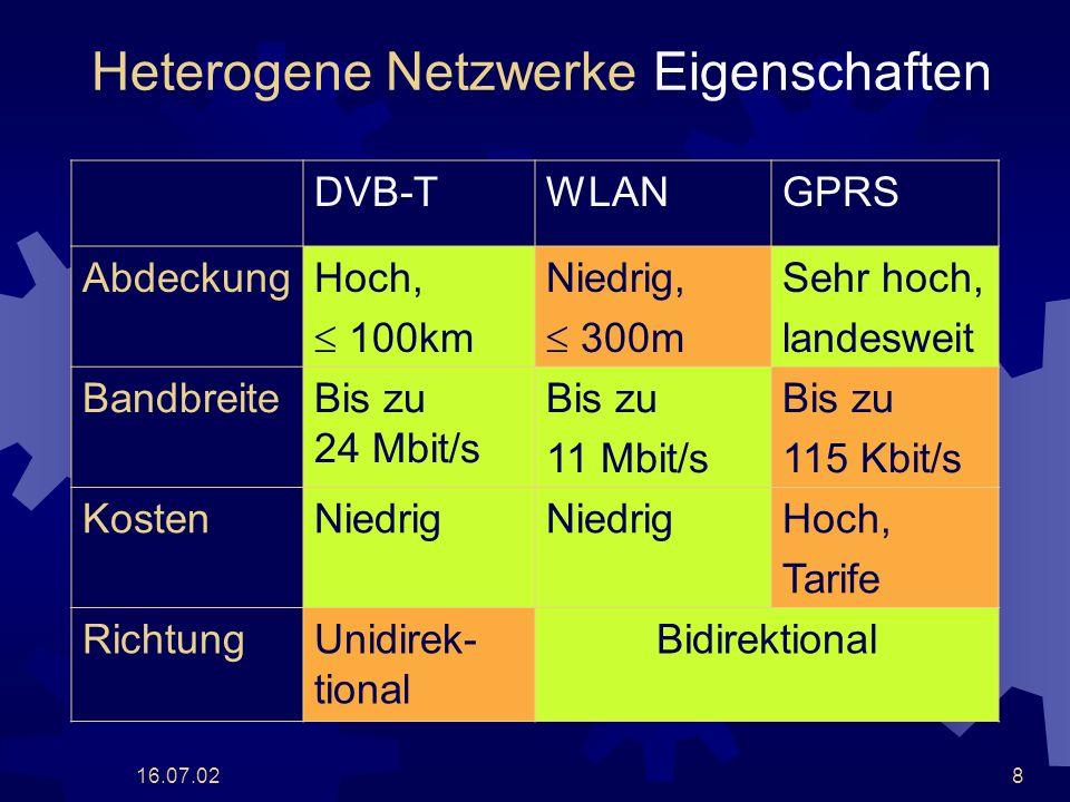 16.07.028 Heterogene Netzwerke Eigenschaften DVB-TWLANGPRS AbdeckungHoch, 100km Niedrig, 300m Sehr hoch, landesweit BandbreiteBis zu 24 Mbit/s Bis zu