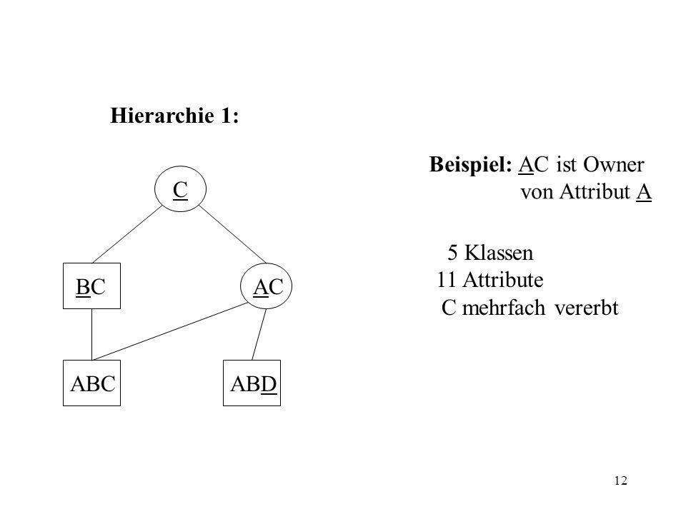 12 C BCBCACAC ABDABC Hierarchie 1: Beispiel: AC ist Owner von Attribut A 5 Klassen 11 Attribute C mehrfach vererbt
